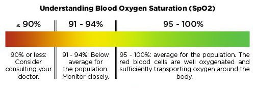 What is the best oxygen level to have ?