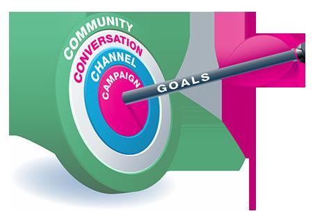 Social Media Content Goals
