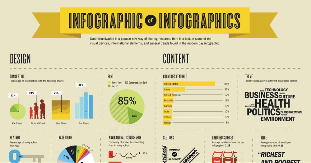 A Practical Guide To Creating Infographics