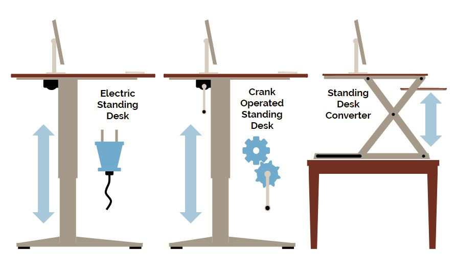 Different types of stand desks