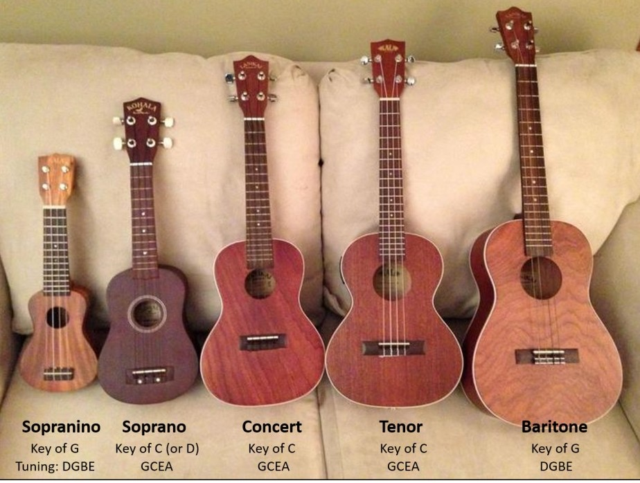 how to buy a ukulele gear acquisition syndrome. Black Bedroom Furniture Sets. Home Design Ideas
