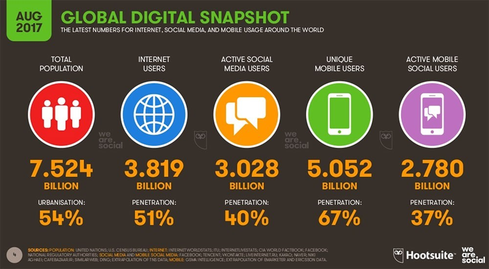 Global Digital Snapshot 3.819 Billion Internet Users
