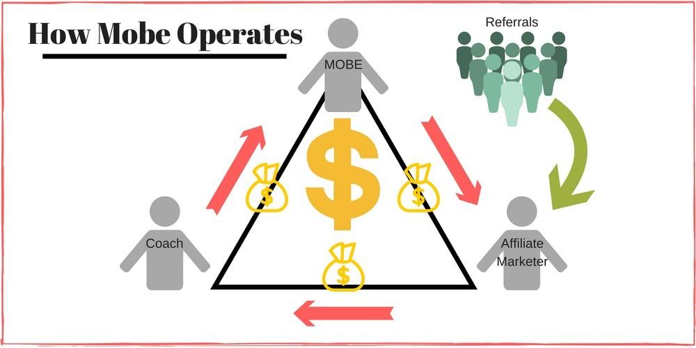 how MOBE operates