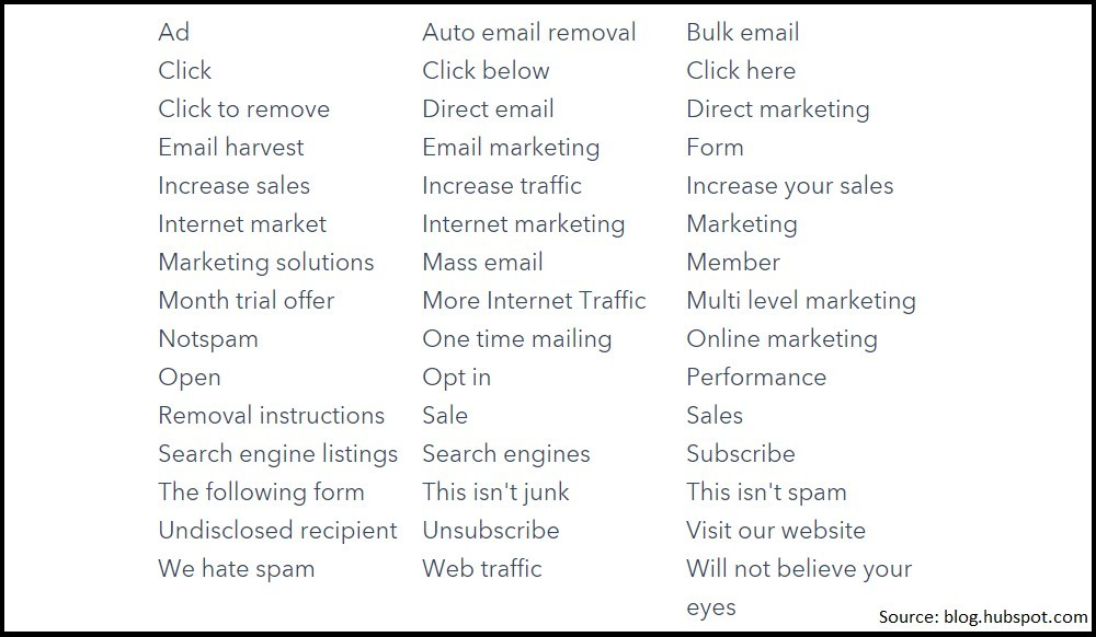 spam words to avoid using in your emails