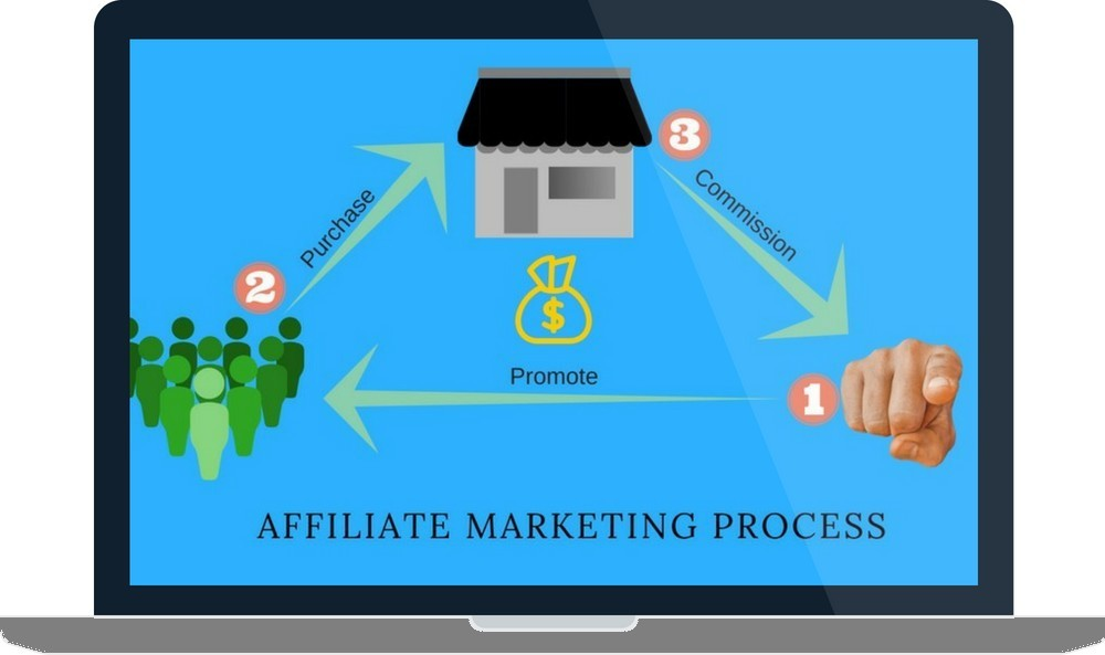 What Is The Proper Way To Do Affiliate Marketing