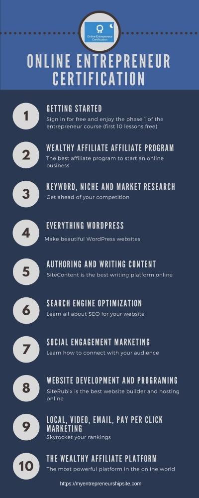 Top Entrepreneur Certificate Program Online | Review