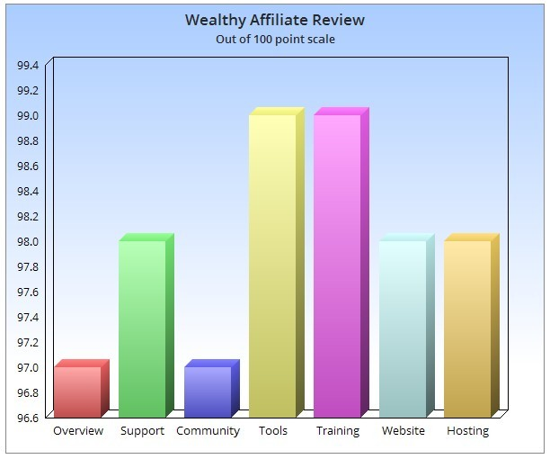 What is the Wealthy Affiliate for or about? Review