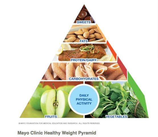The Mayo Clinic Diet Healthy Weight Pyramid
