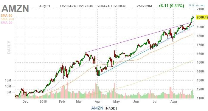 is amzn stock a buy