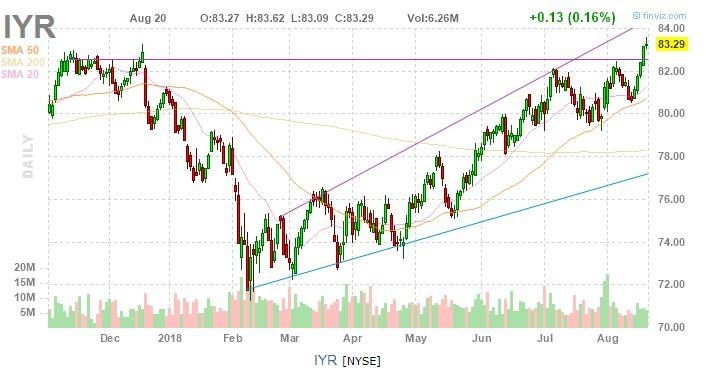 iyr chart analysis