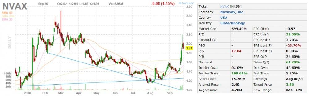 nvax stock