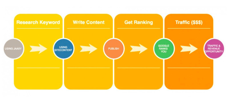 What Is Seo Keyword Research: Photo of SEO keyword research steps
