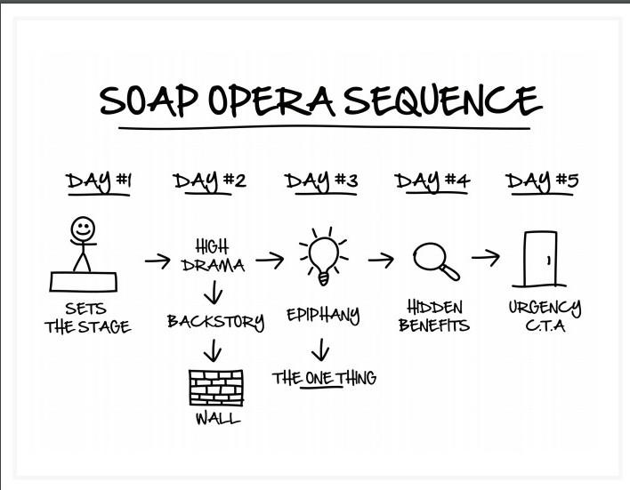 dotcom secrets soap opera sequence