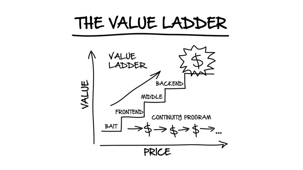 dotcom secrets value ladder