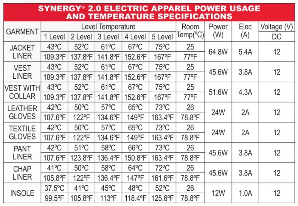 Tourmaster Temperature Control Chart