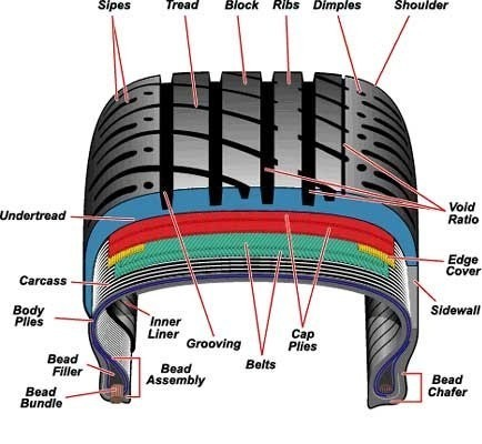 Car Tyre Shoulder