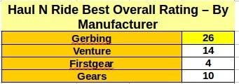 Haul N Ride Best Manufacturer Rating