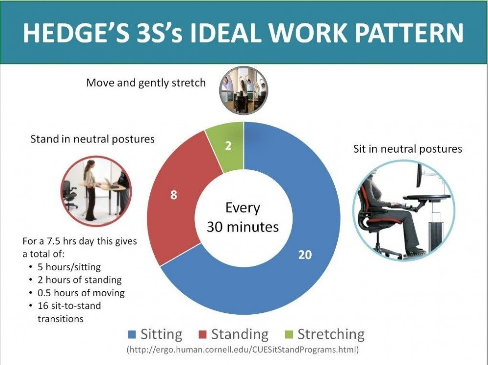 Hedge's 3S's Ideal Work Pattern Sit-Stand Desktop Workstation