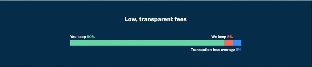 Patreon Fees and Transactions