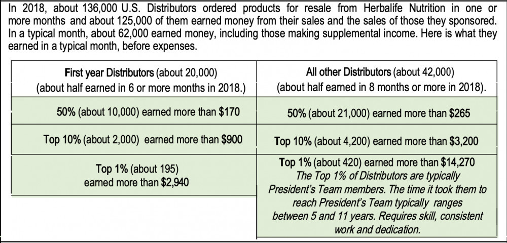 Herbalife Review - Income Discloure U.S. 2018