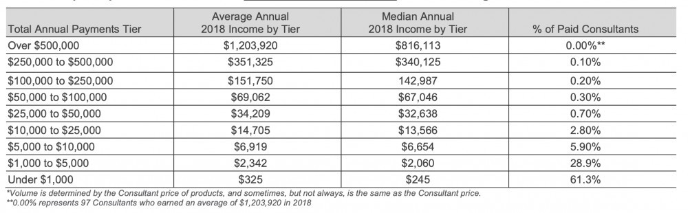 Rodan and Fields income disclosure statement USA 2018