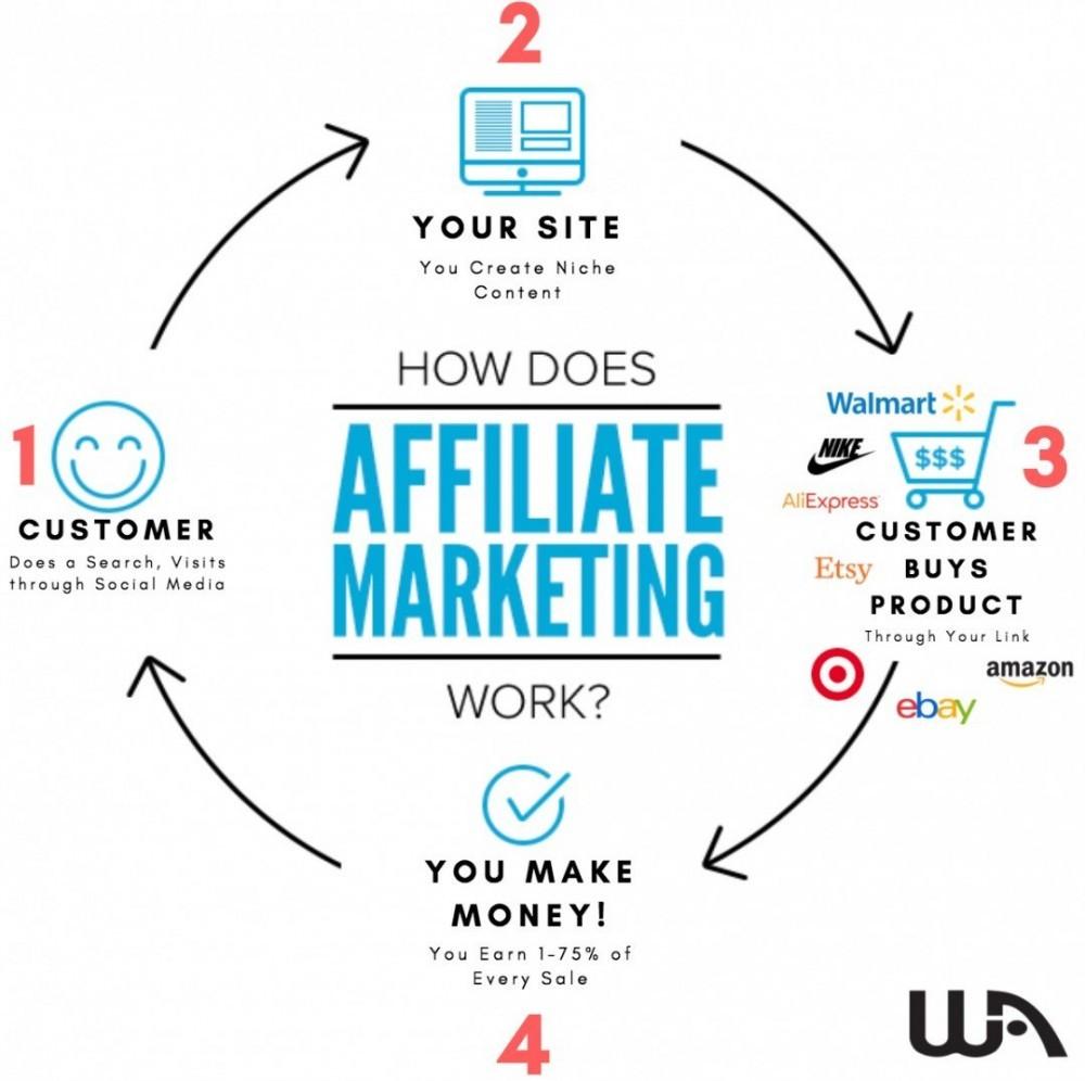 Affiliate Marketing Model to Make Money Online