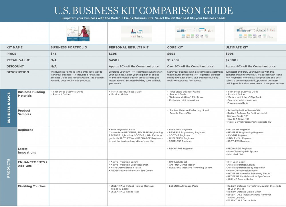 Rodan + Fields Business Kit Comparison Guide