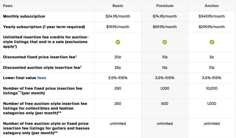 eBay store fees US