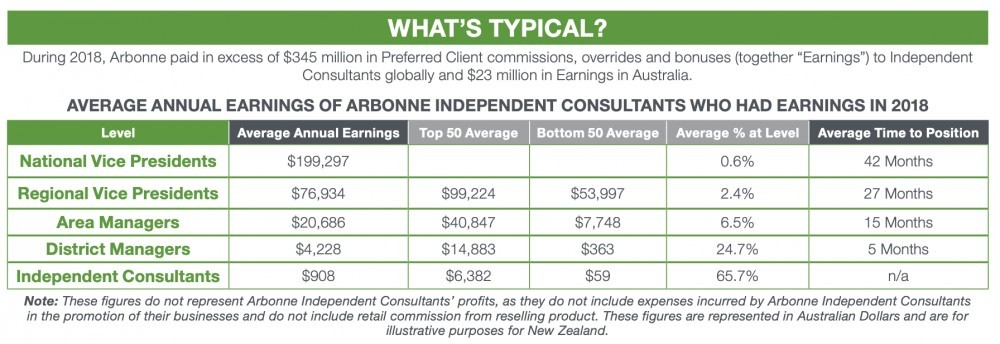How much money can I make with Arbonne?
