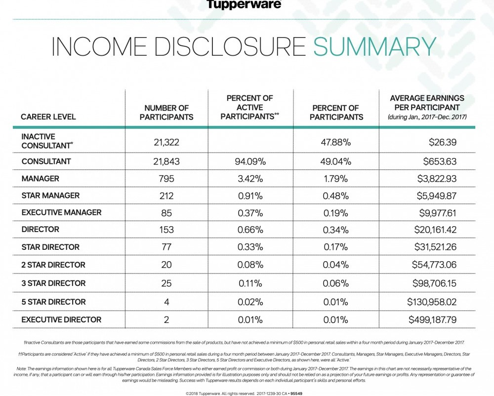 Tupperware Review - Income Disclosure Summary for 2017