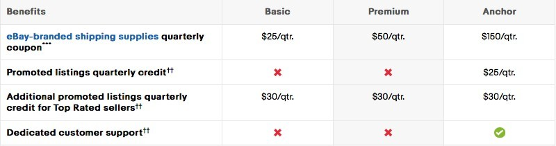 eBay store benefits US