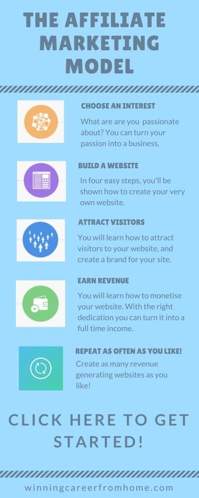 The affiliate marketing model