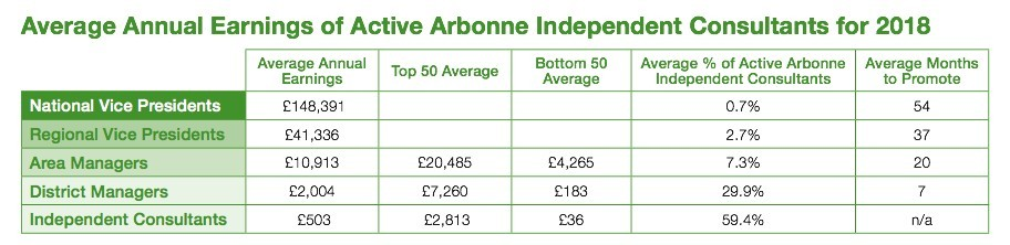 How much can I earn with Arbonne?