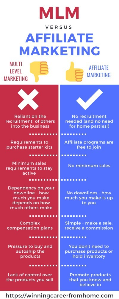 MLM vs Affiliate Marketing - Affiliate Marketing wins!
