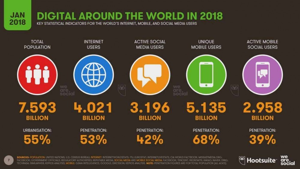Digital snapshot around the world 2018
