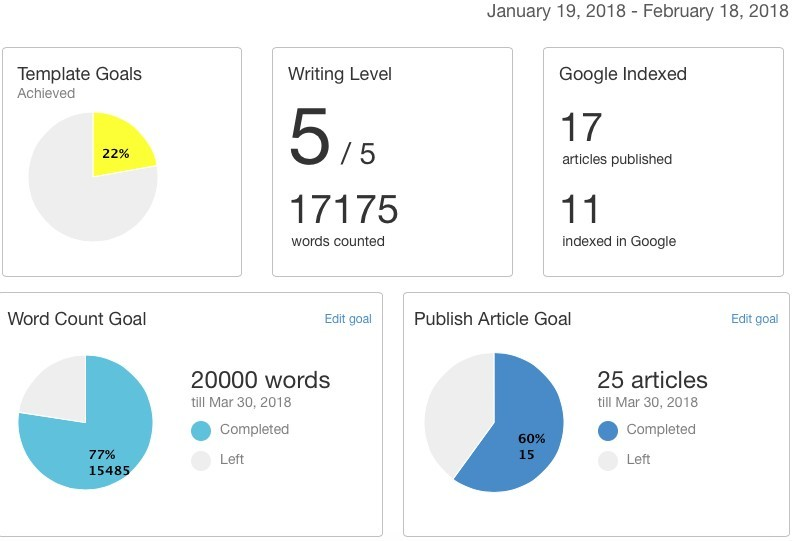 Site content the ultimate writing platform - set writing goals