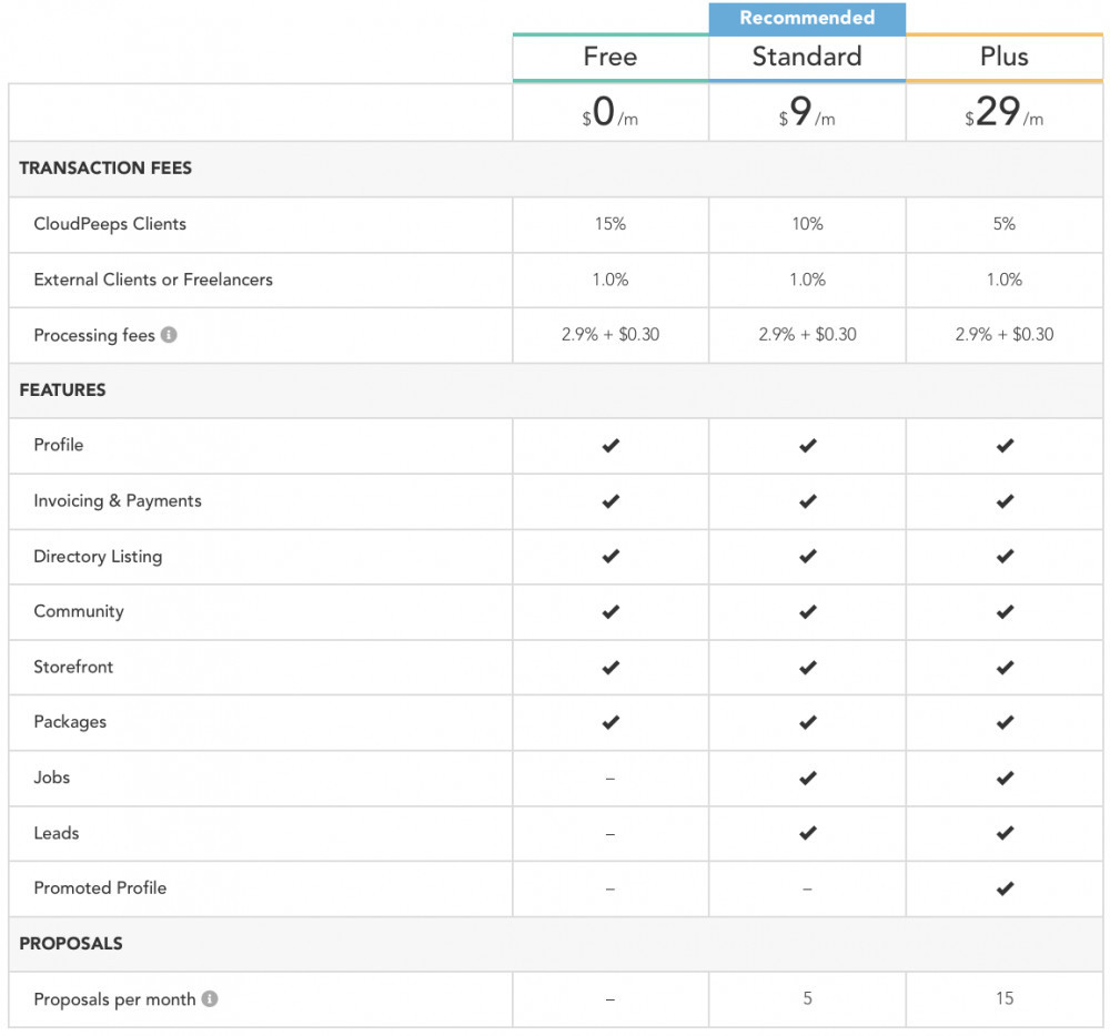 Cloudpeeps Review: Pricing Structure