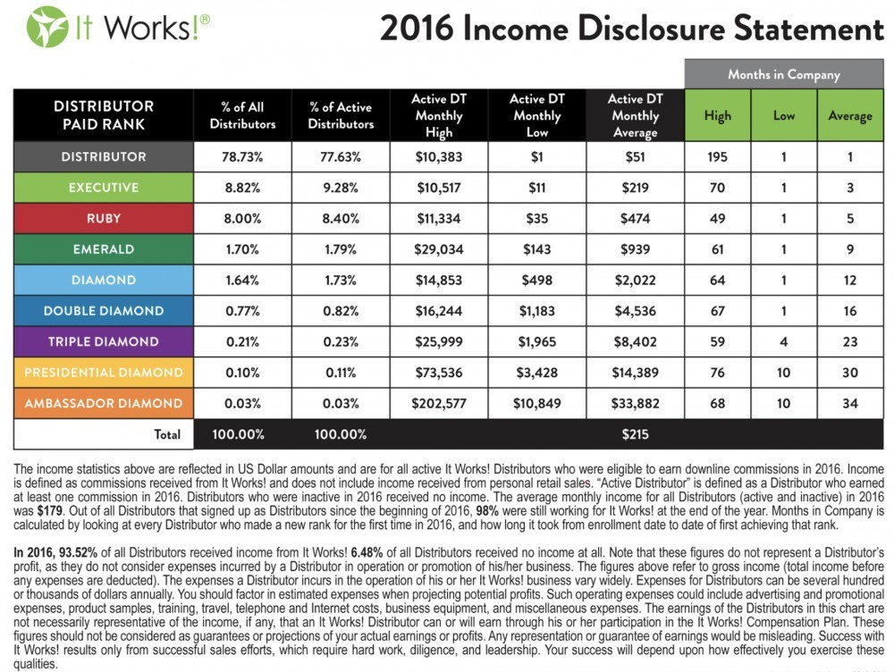 It Works! Review - income disclosure