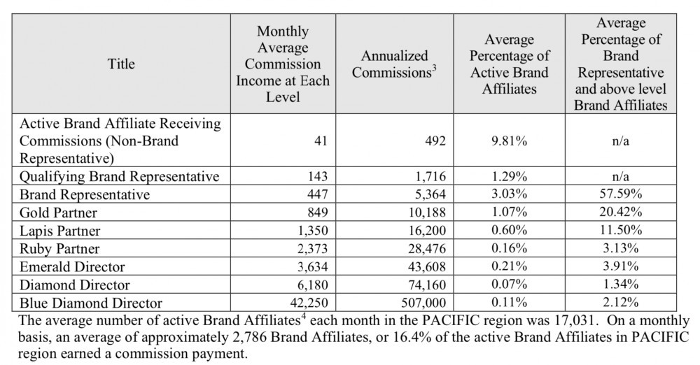 Nu Skin Review - 2018 PACIFIC BRAND AFFILIATE COMPENSATION SUMMARY