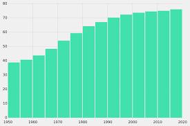 Lifespan chart