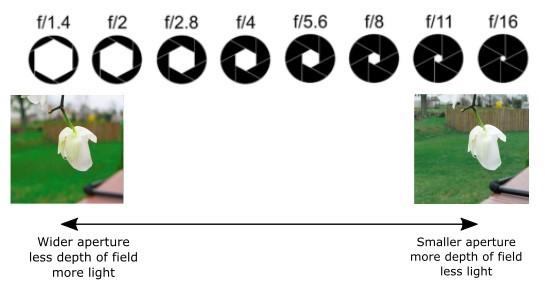 Aperture - depth of field - light relation