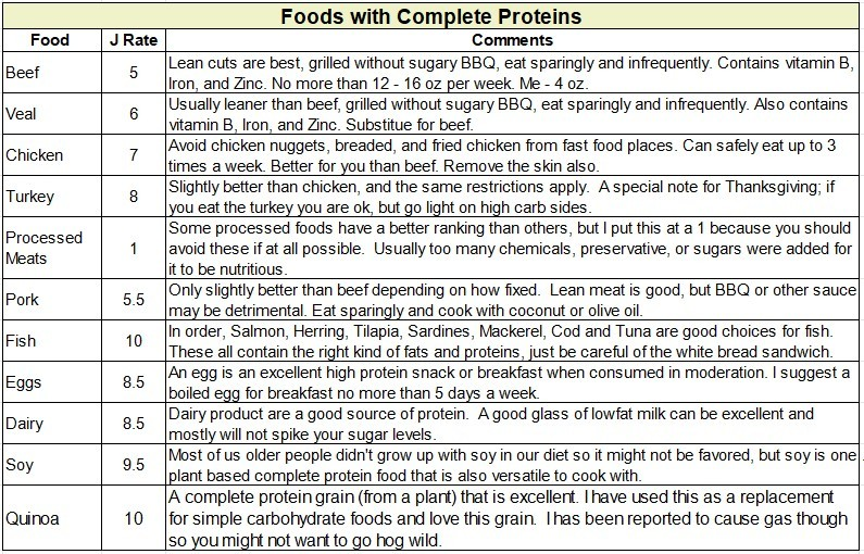 type 2 diabetes food list pdf