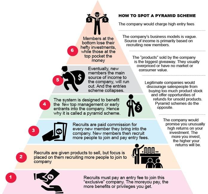 Definition of a pyramid scheme