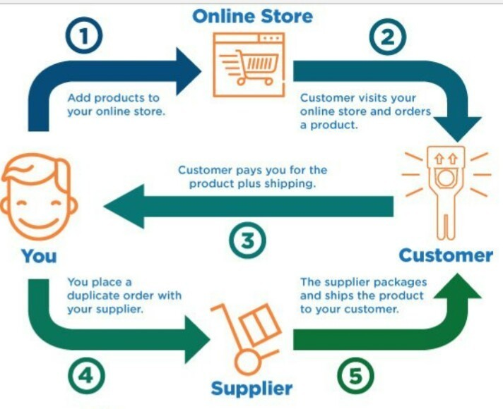 Drop shipping diagram