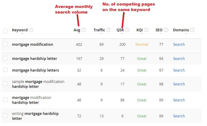Low Competition Long Tail Keywords