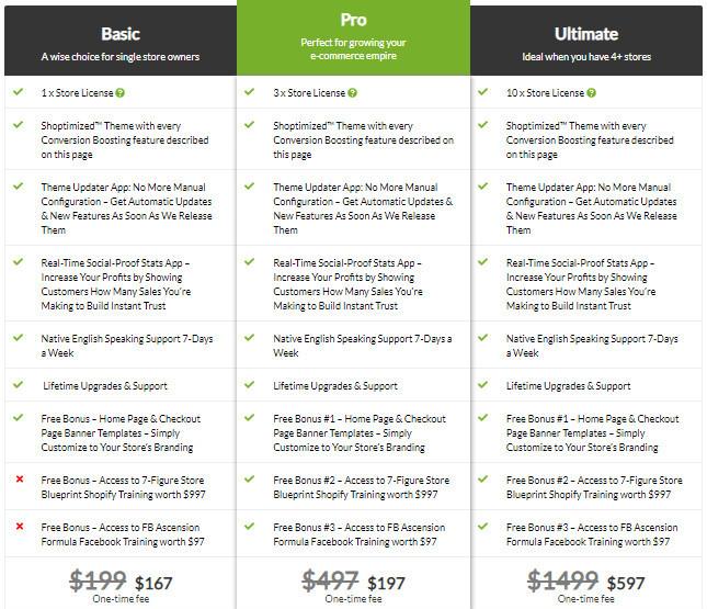 Shoptimized Theme Price