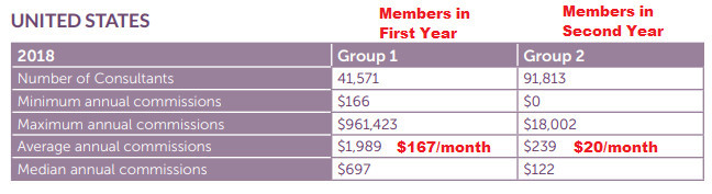 How Much Money You Make With Scentsy