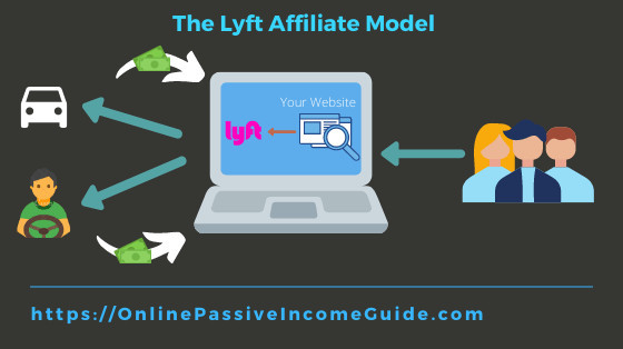 Make Money with Lyft as an Affiliate
