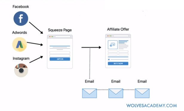 How Affiliate Marketing Wolf Works
