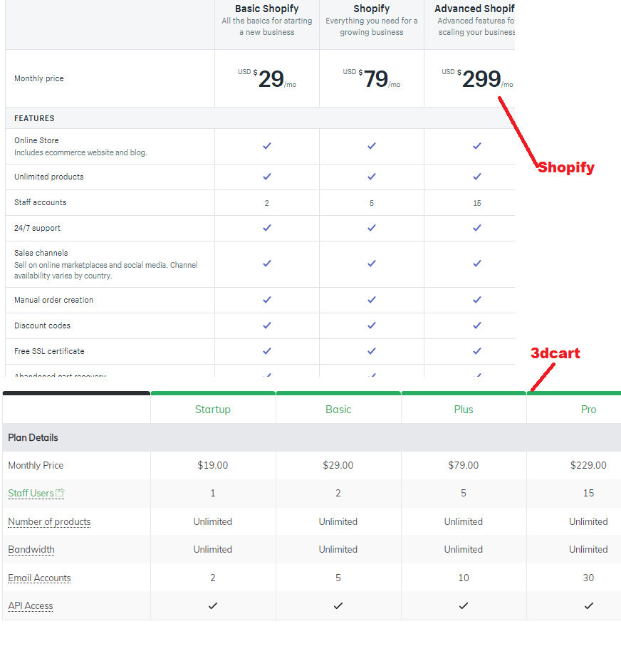Shopify Vs. 3dcart Pricing